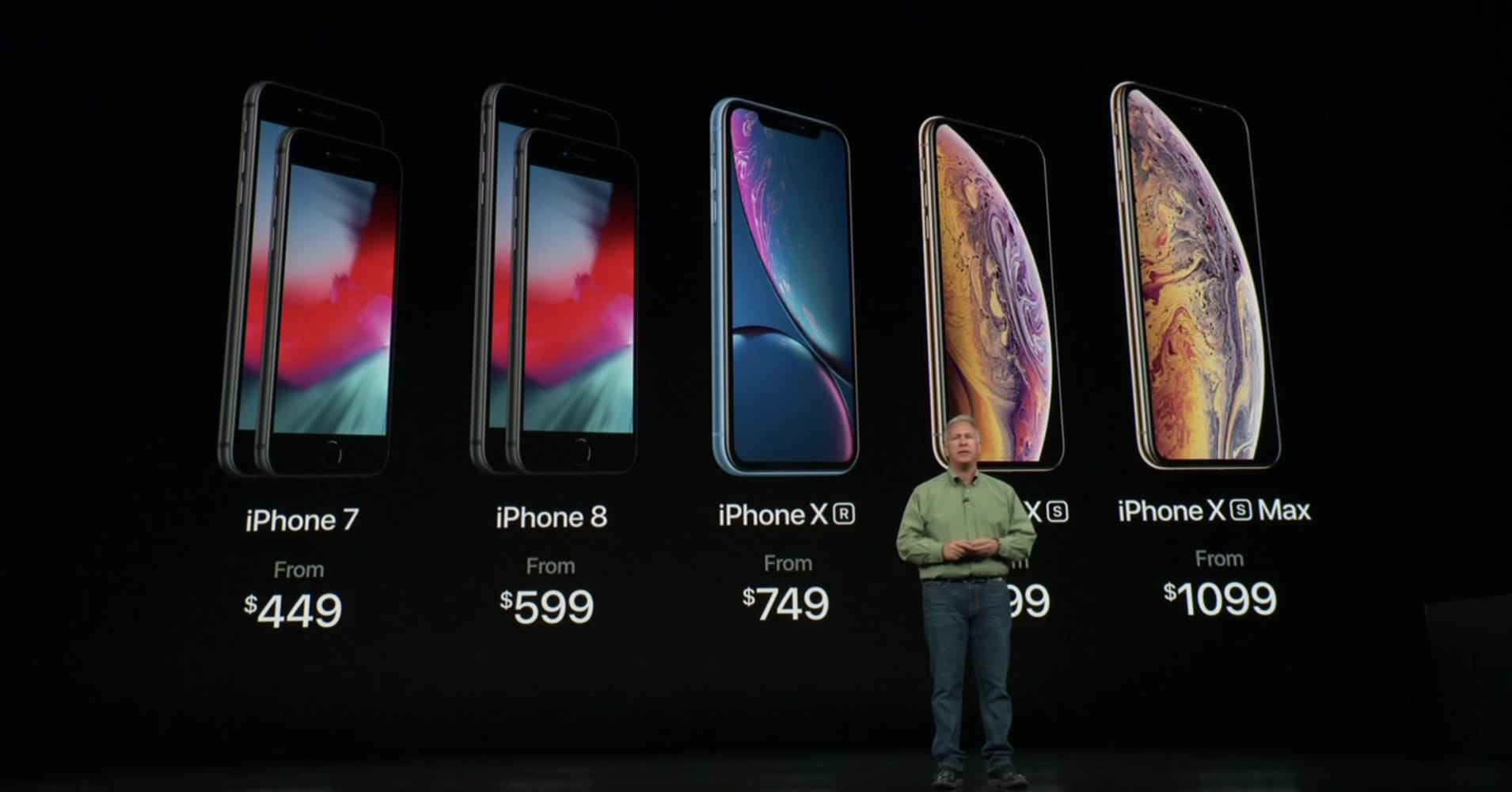 Average Price For Iphone