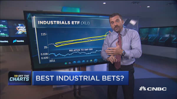 Industrials are surging, these are the best bets right now: Technician