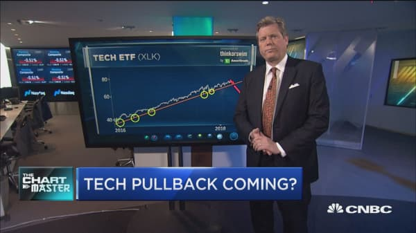 Tech is one of the worst performing sectors this week, and one technician sees more pain ahead