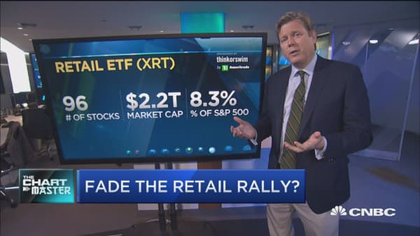 Charts point to trouble for retail after a big run