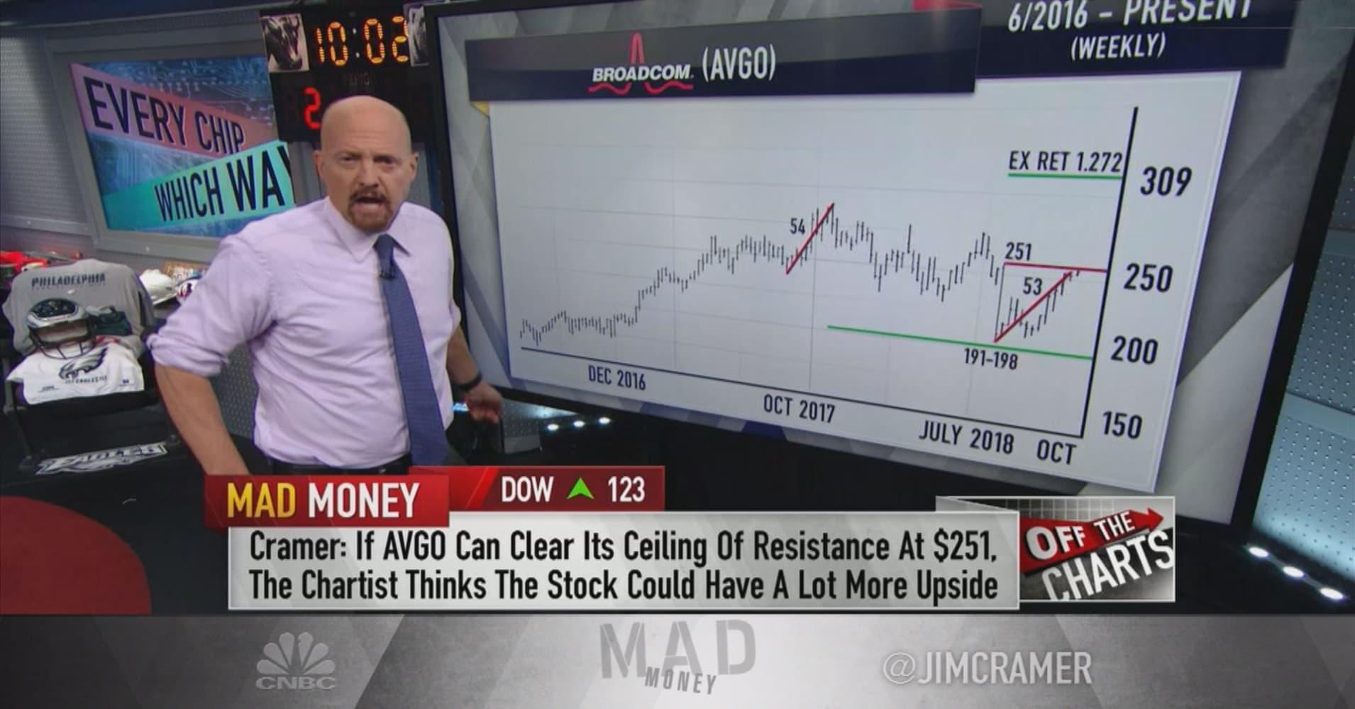 Flipboard: Cramer: Charts show 'old-school' chip stocks ...