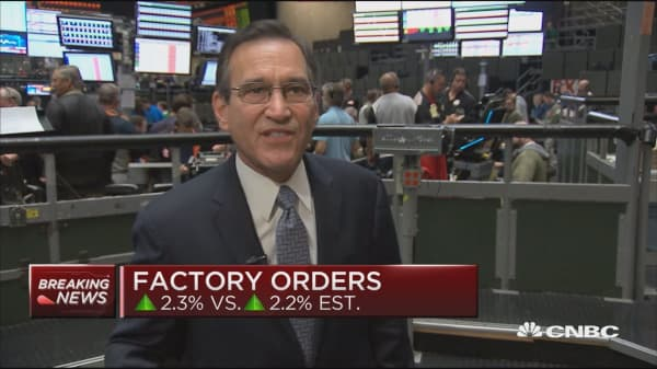 August's factory orders up 2.3 percent
