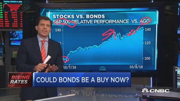 Could bonds be a buy now?