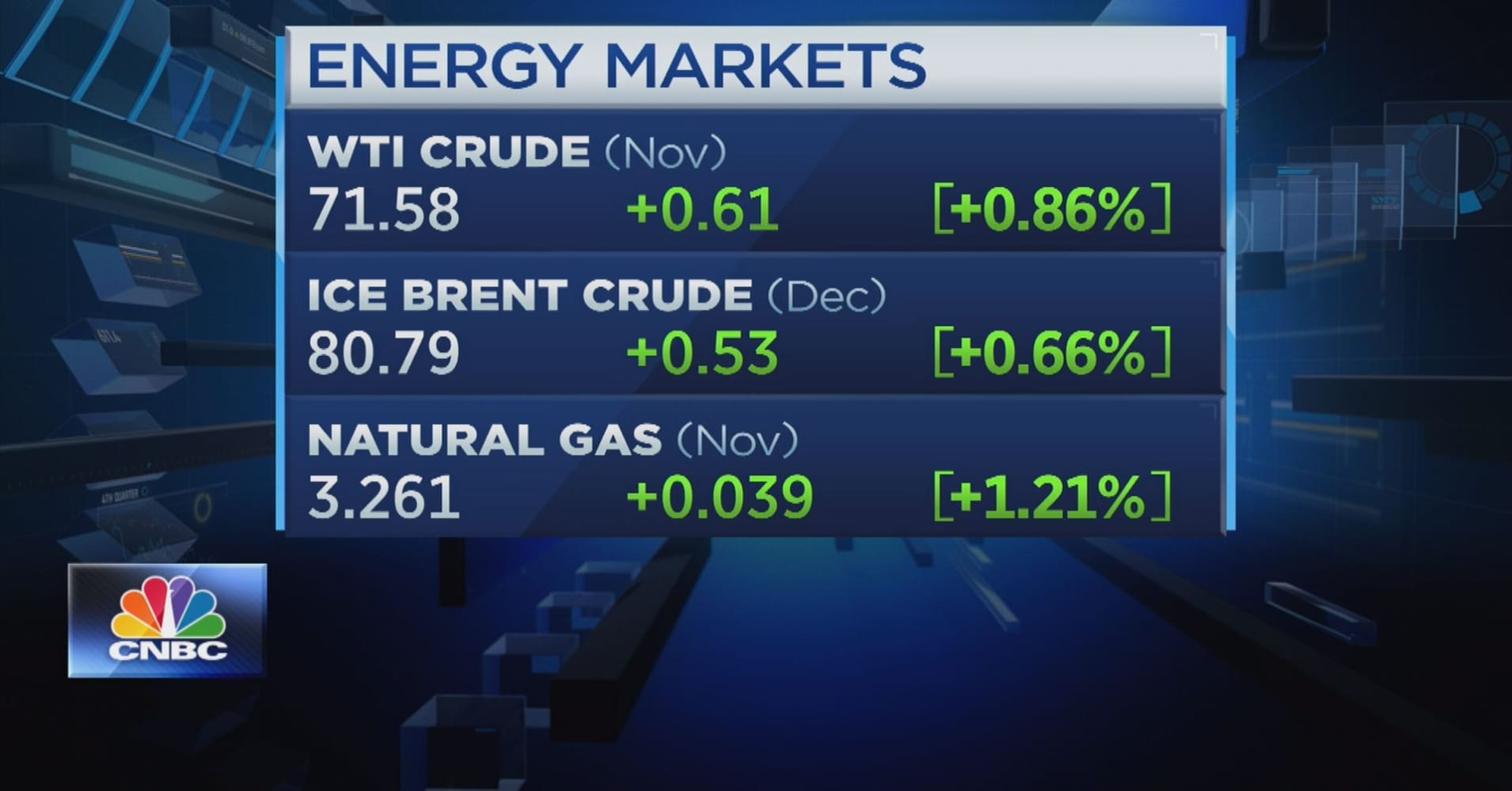 Cnbc Natural Gas Report