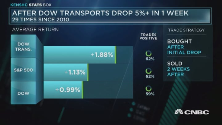 After the Dow transports drop 5% in one week
