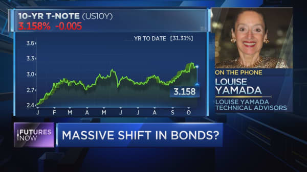 This is the next level to watch in bond markets: technician Louise Yamada
