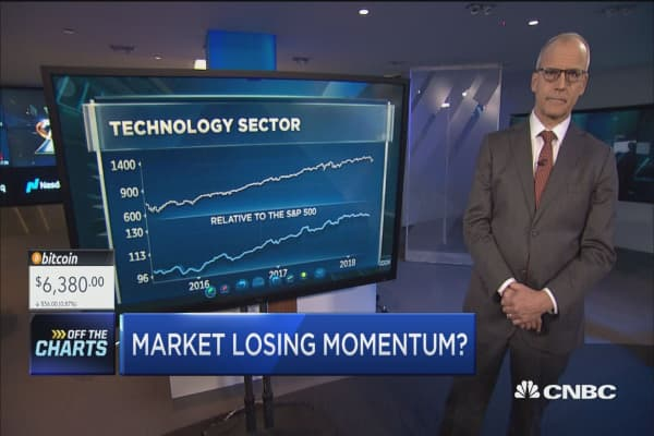 Time to get out of growth and into value? Top technician highlights what to buy ...