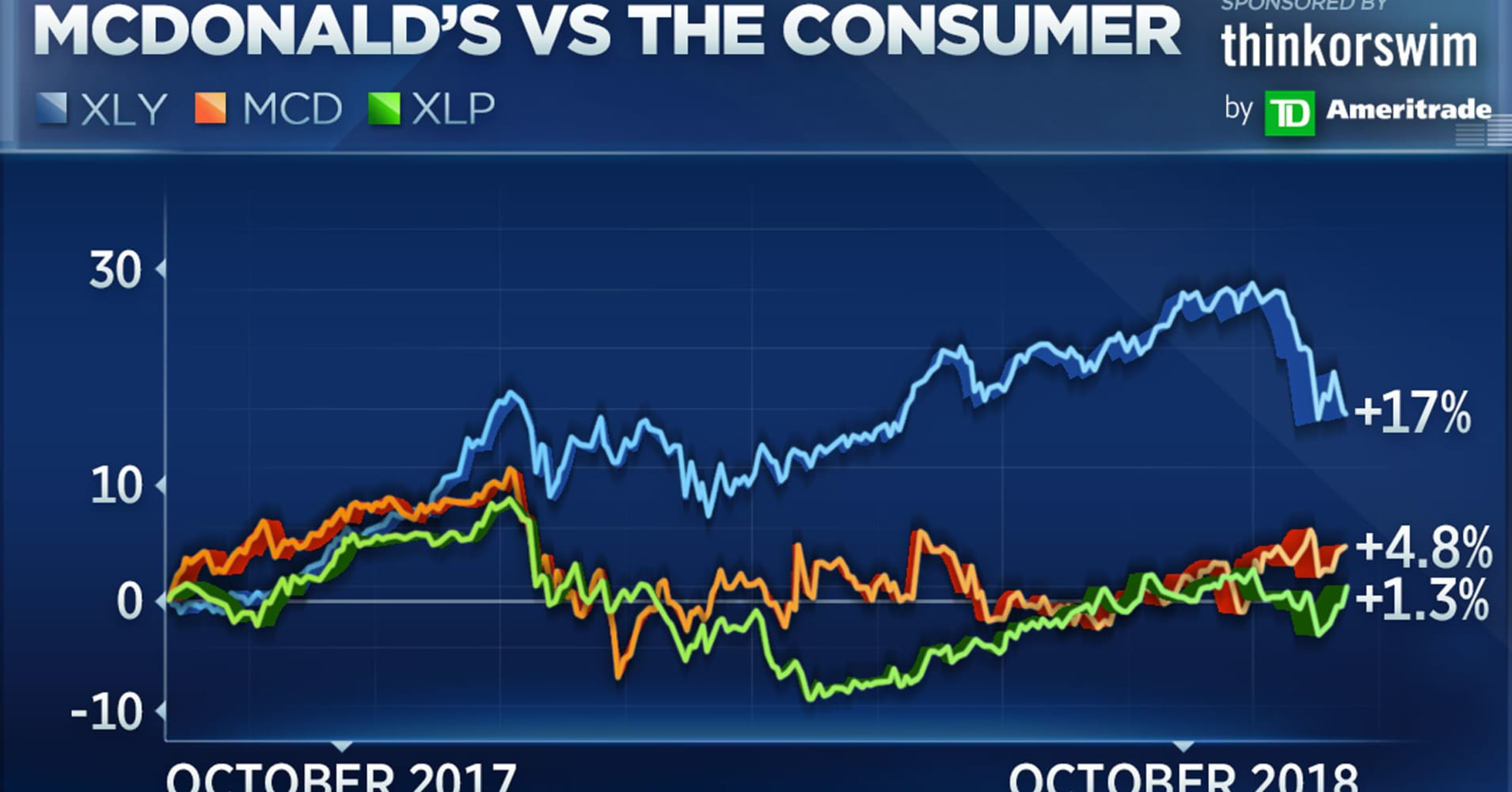 Mcdonalds Is About To Break Out To New Highs Says Top Technician