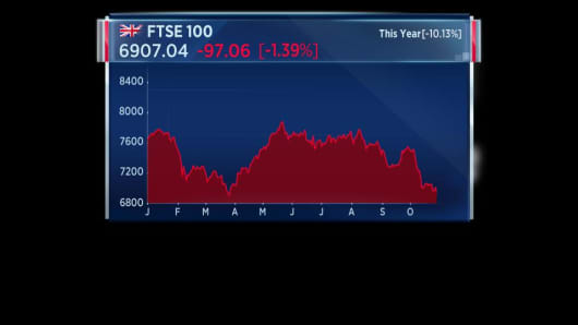 FTSE 100 - Performance this year
