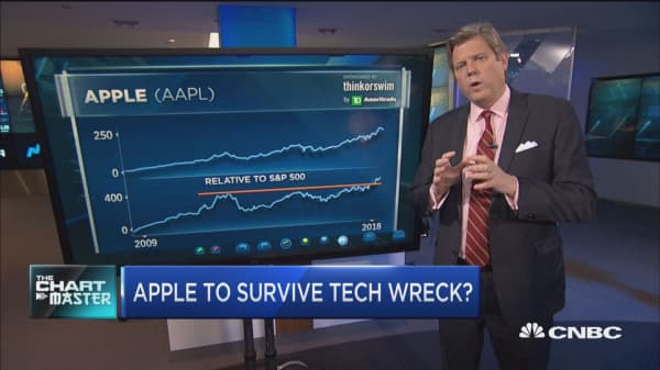 Charts point to breakout for Apple on earnings