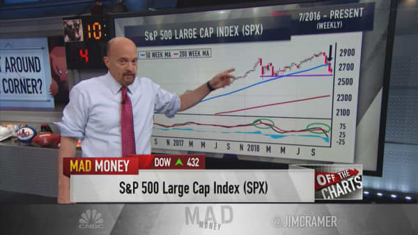 Cramer: Charts of the major averages suggest stocks aren't out of the woods yet