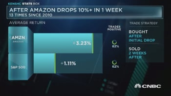 After Amazon Drops more than 10% in one week