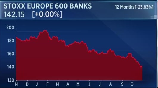 European banks performance in the last 12 months.