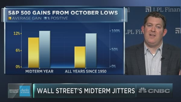 History suggests 100% chance of post-midterm election rally