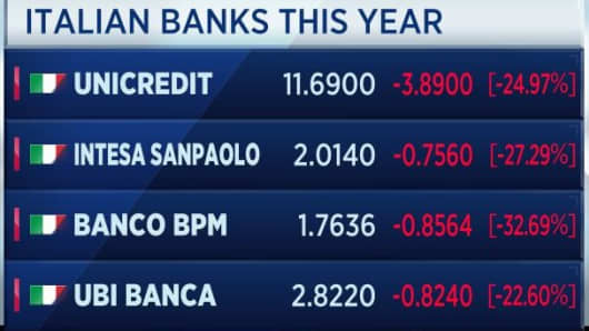 Italian bank shares year to date.