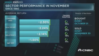 Sector performance in November