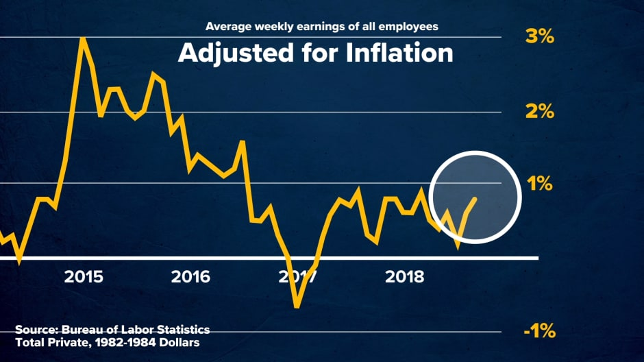 Why you may not be feeling a boost in wages
