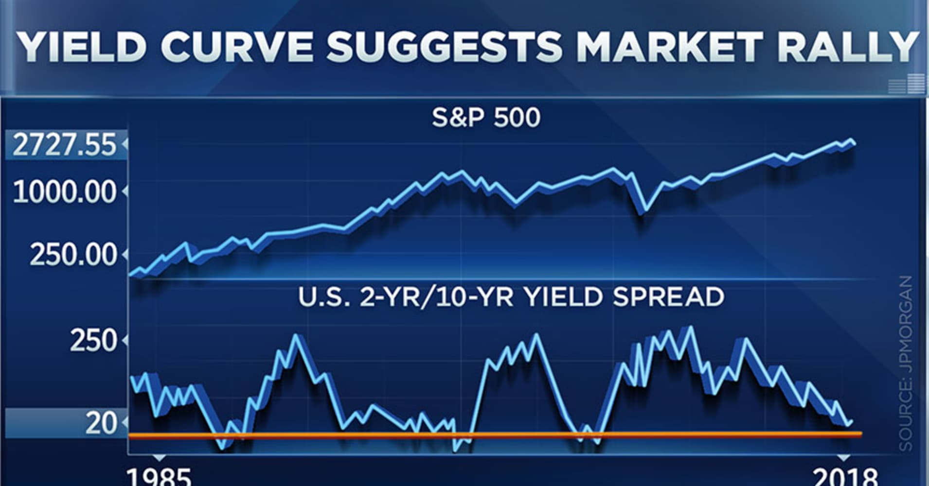 Charts suggest stocks will rip higher into 2019