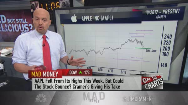 Charts suggest Apple could bottom this week, then soar to new highs