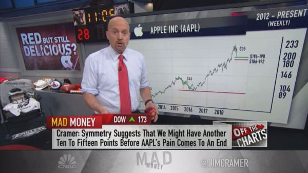Cramer: Charts suggest Apple's stock could bottom this week and then soar to new highs