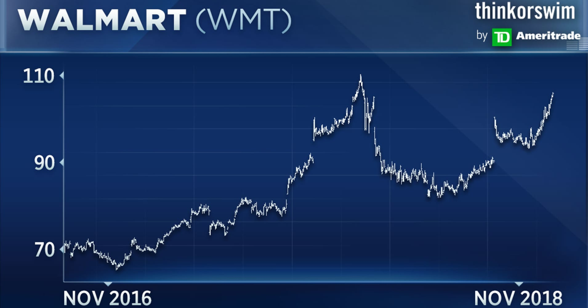 Top technician says Dow stock Walmart could break out to new highs on earnings this week