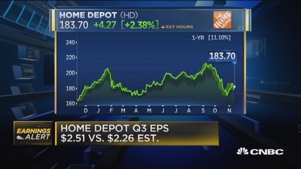 Home Depot shares rise after earnings beat street