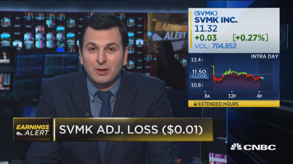 SVMK revenues up 18 percent year-over-year