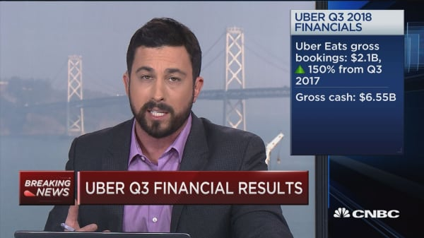 Uber's losses rose to nearly $1 billion, net revenue up 38 percent year-over-year in Q3