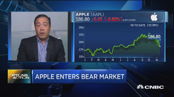 Options traders are betting on more pain ahead for Apple