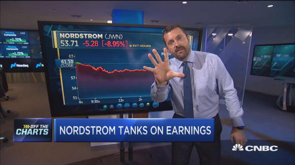 Technician reacts to Nordstrom earnings and the retail space