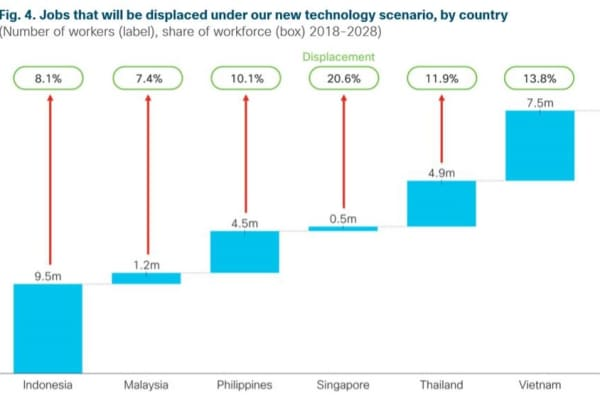 Cisco chart showing displacement of full-time equivalent jobs across Southeast Asia