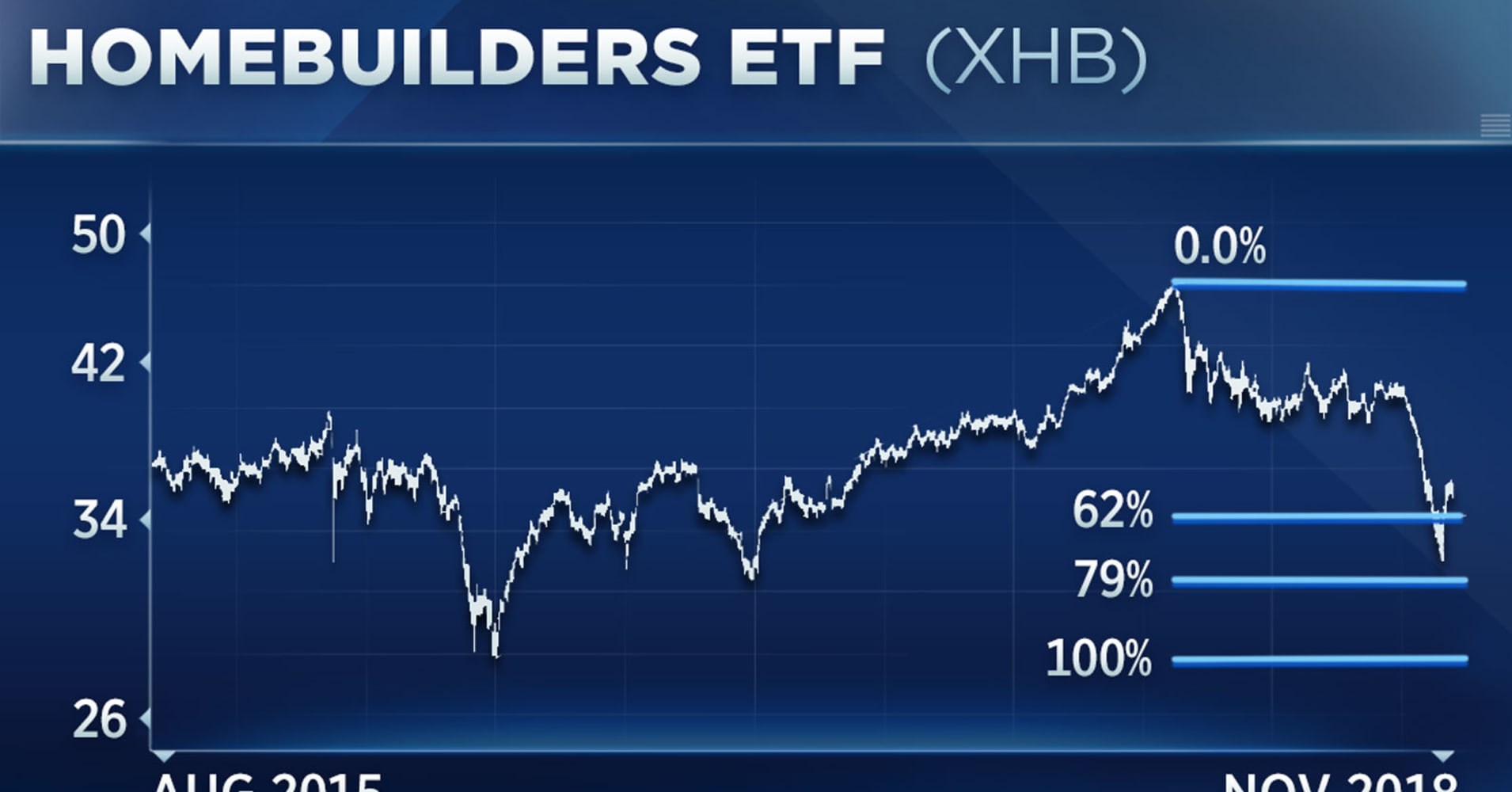 Homebuilder stocks are getting crushed, but one analyst says the chart looks so bad — it's good