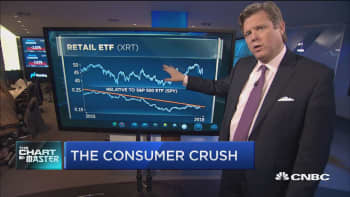 Top technician says retail may be the next consumer space to get crushed