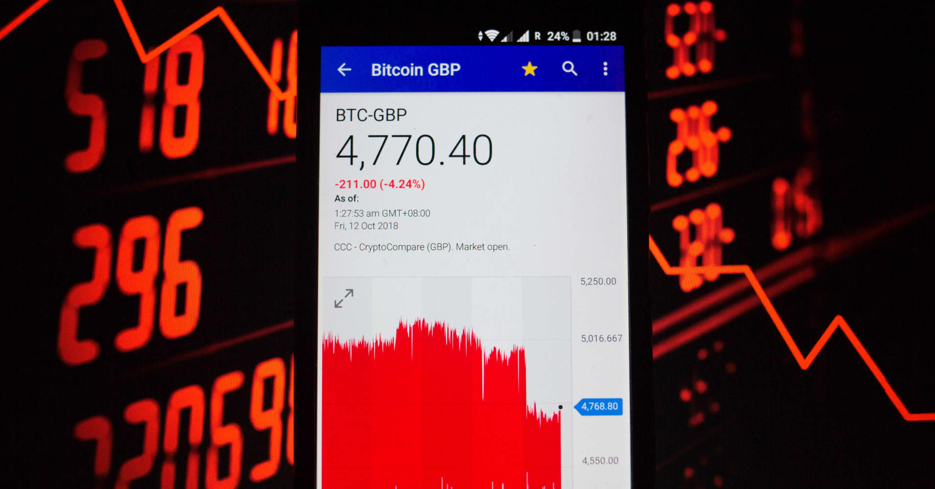 cnbc.com - Kate Rooney - Majority of bitcoin trading is a hoax, new study finds
