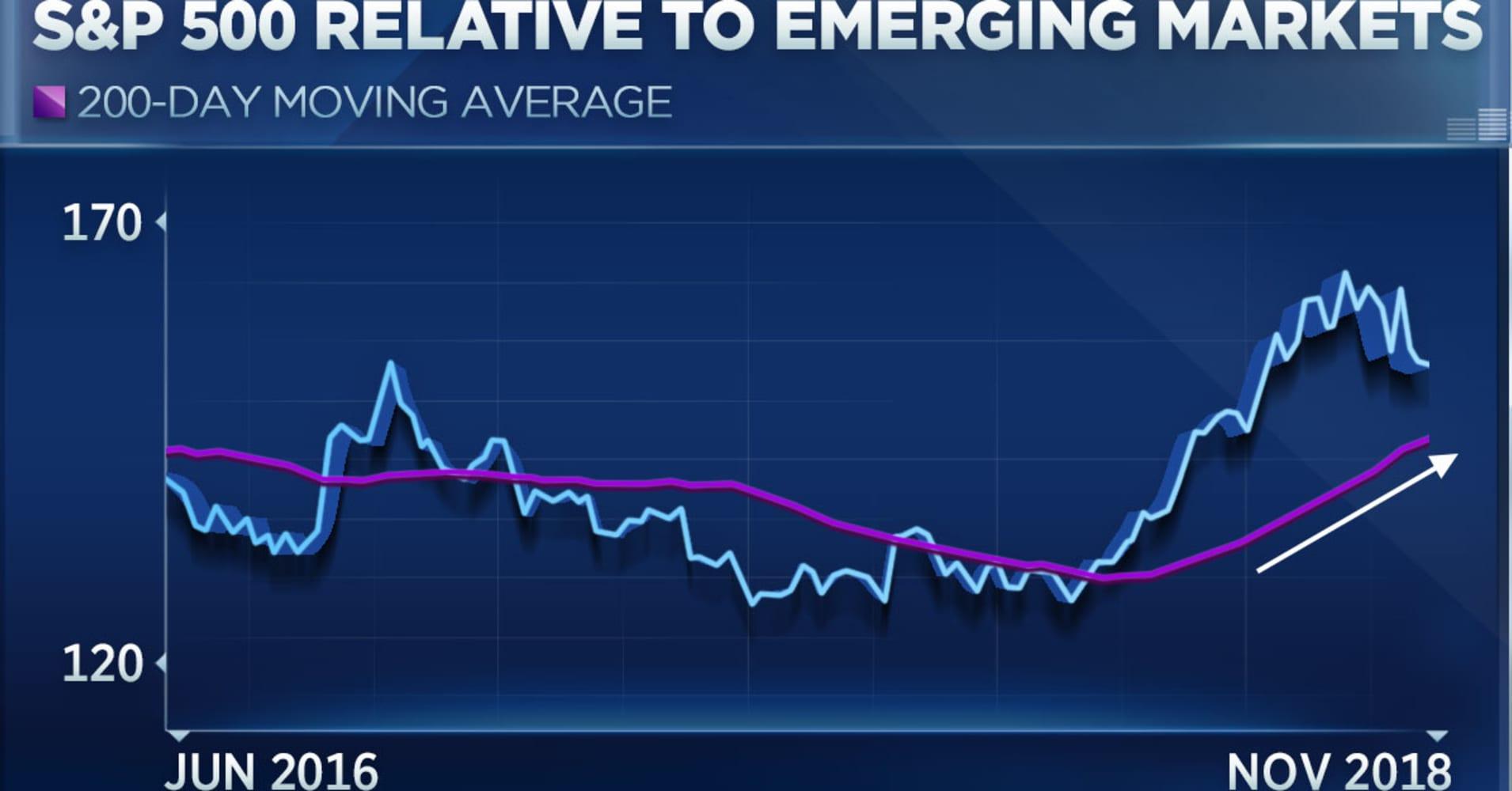 outperformed emerging markets indices - 1197×673