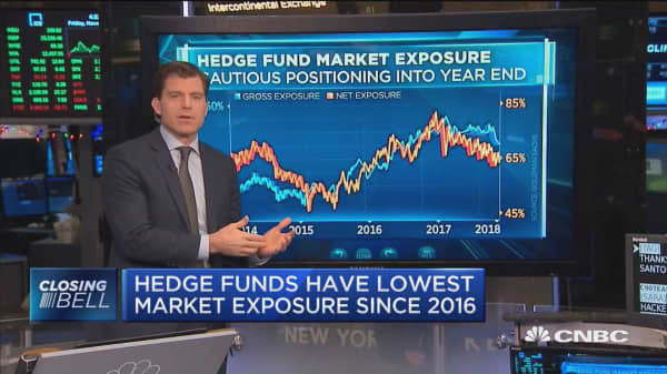 Hedge Fund underperformance could be sending a bullish signal for stocks