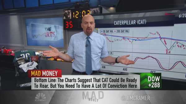 CAT stock charts show high-risk, high-reward chance of a 'snapback rally'