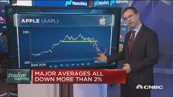 We're bullish long-term on Apple stock, says Michael Bapis