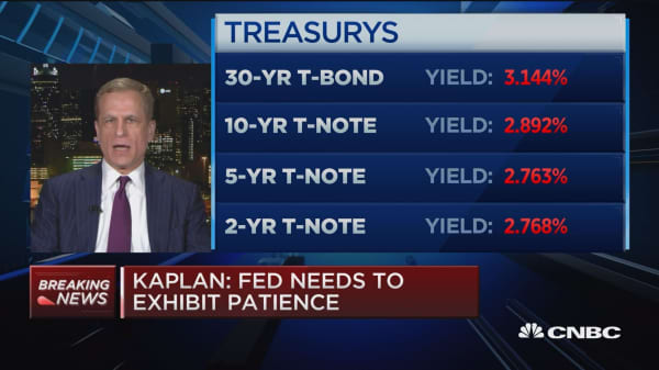 Fed's Kaplan says surveys show uncertainty is increasing