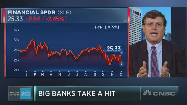 A major bank sell-off sends financials to 15-month low