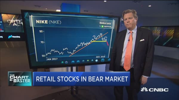As retail enters a bear market, this Dow stock could be the next shoe to drop