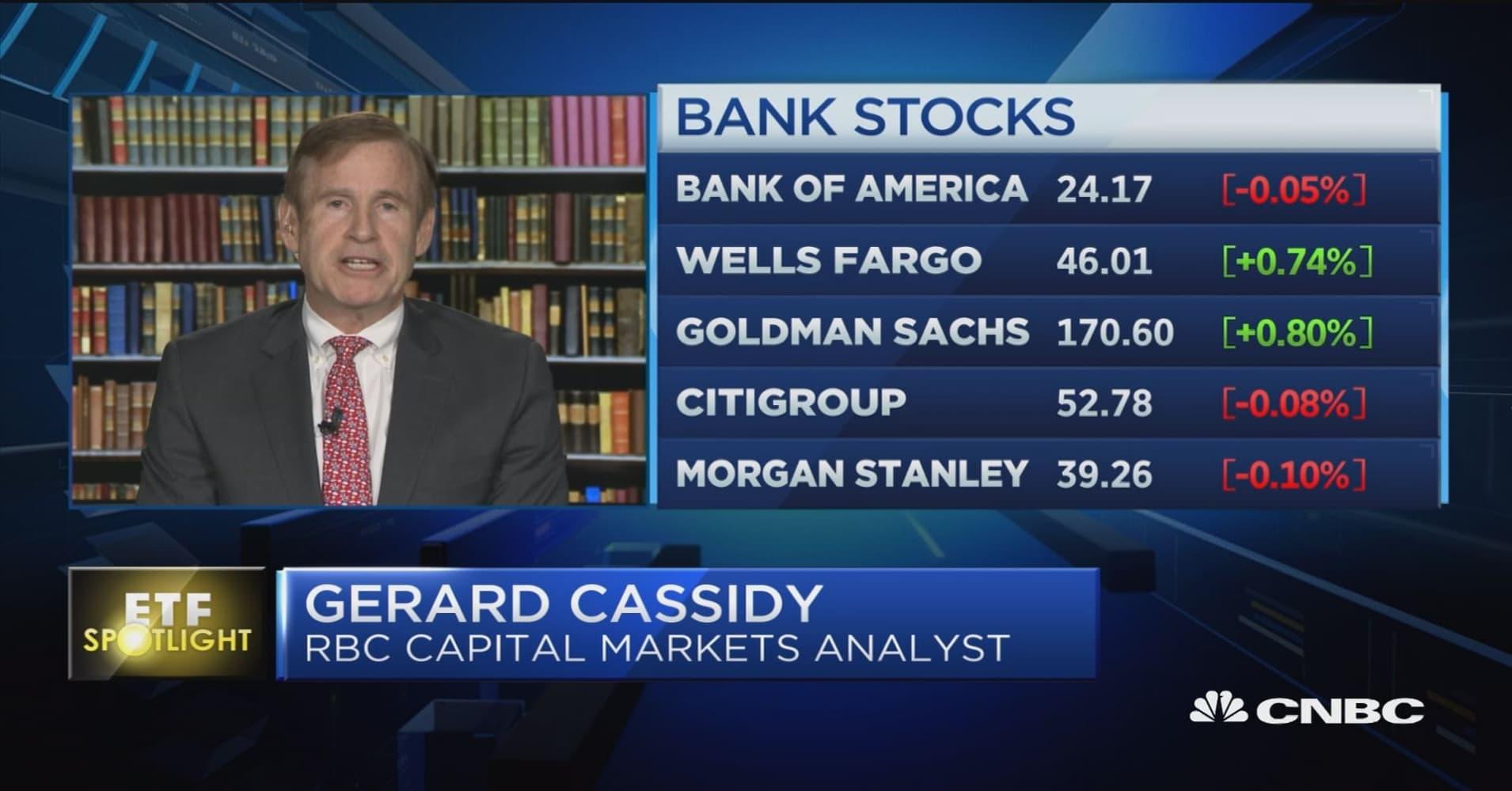 ETF Spotlight: Banks are in bear market mode