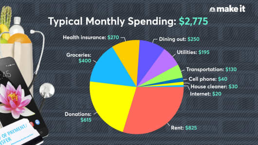 Budget breakdown of a 25-year-old who makes $100,000 a year