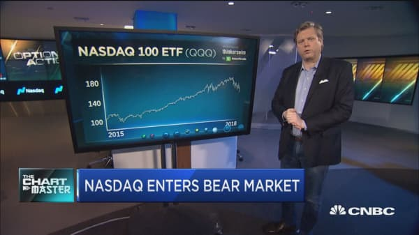 How to buy plunge protection in the NASDAQ