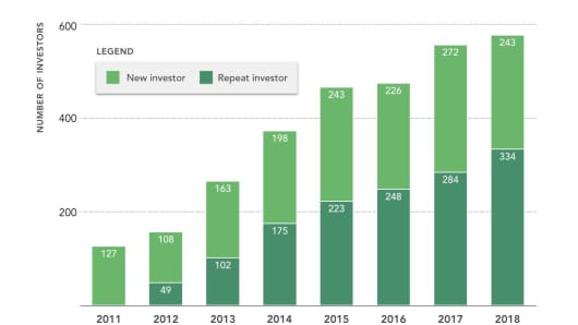 Rock Health's data on the distribution of digital health investors