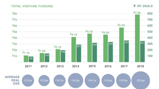 Digital health funding from 2011 to 2018