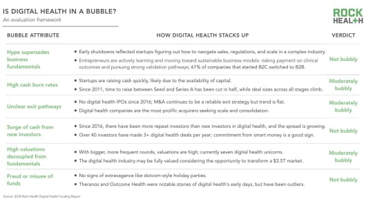 Is digital health in a bubble? Maybe.