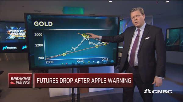 Futures drop following Apple warning