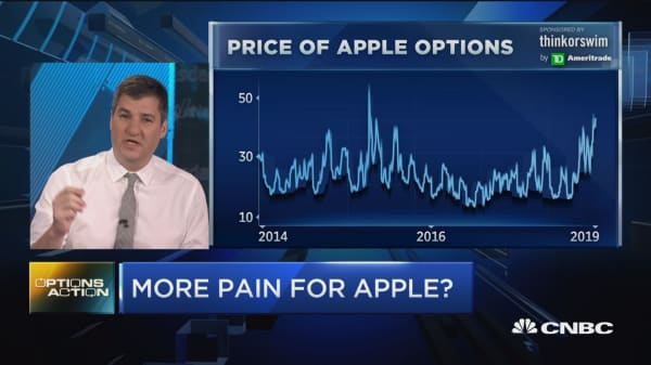Apple is tanking and traders are betting it's going to get worse before it gets better