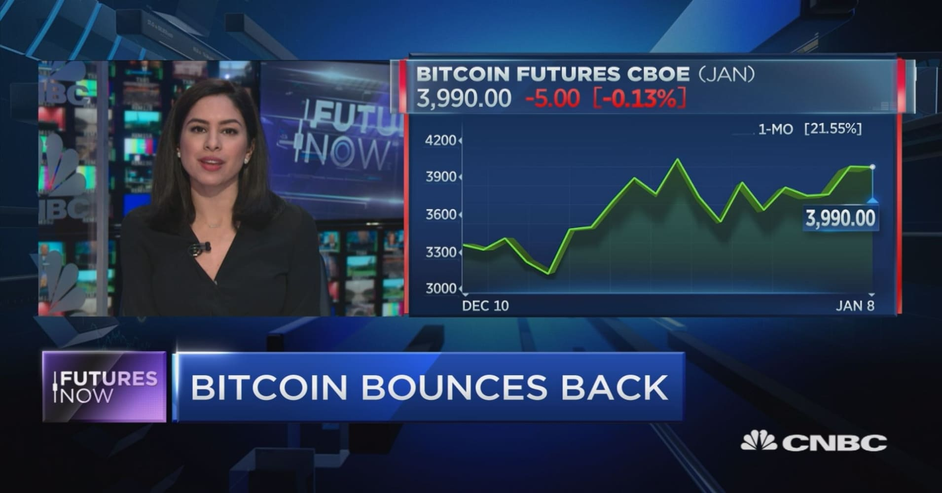 Bitcoin's back above $4,000. Here's why one trader's betting on a bigger rally